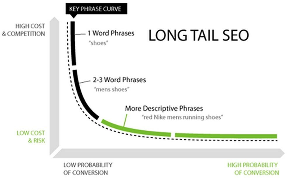 ทำไมต้องใช้ long tail keywords ในการทำ SEO